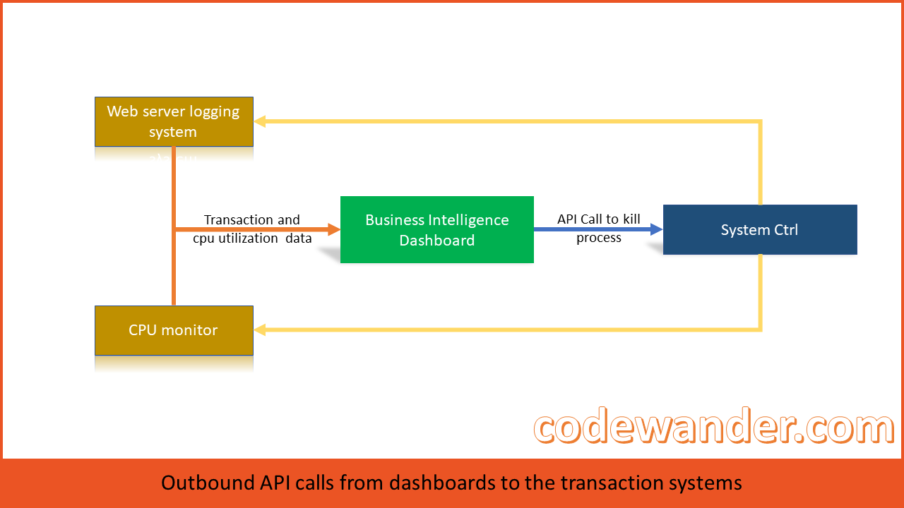 API-calls-from-BI-dashboards-to-transaction-systems-codewander.com_
