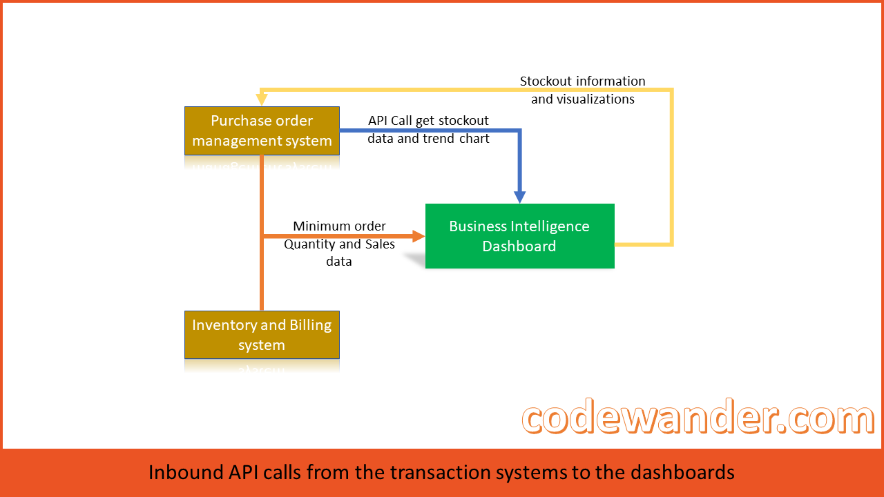 API-calls-from-transaction-systems-to-bi-dashboards-codewander.com_