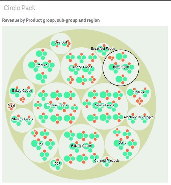 Qlik-sense-extension-d3-circle-pack-navigationCodewander.com_