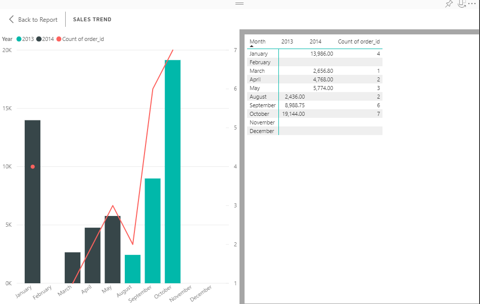 Power BI Show Data Feature using Opencart data