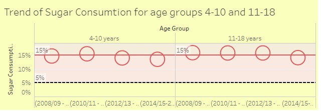 Trend of Children Age group