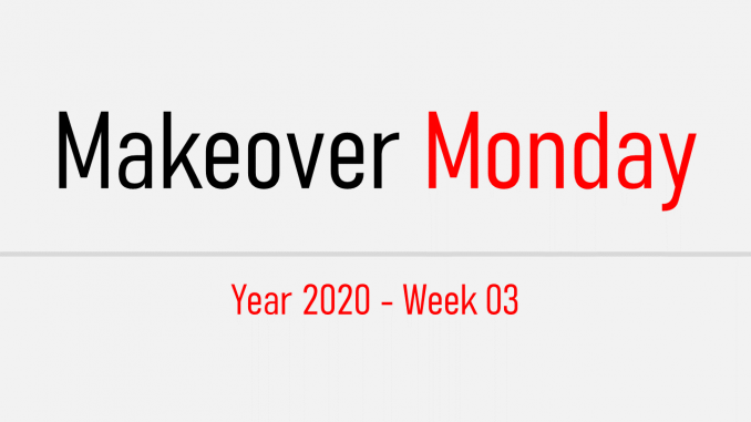 Codewander-Makeover-Monday-2020-week-03-Feature