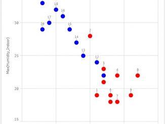 Codewander-Qlik-sense-tips-Two-series-scatter-plot