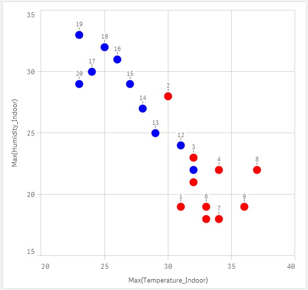 Qlik sense scatter plot mulitple series